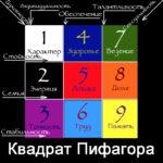 Квадрат Пифагора: определяем свои сильные стороны по дате рождения